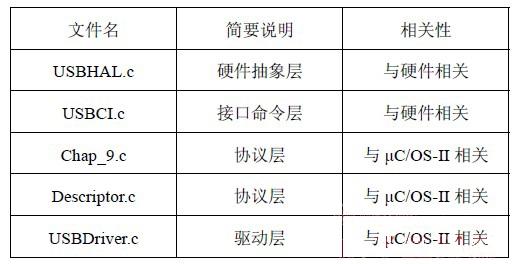 基于嵌入式开发系统μC/OS-II的USB主机系统