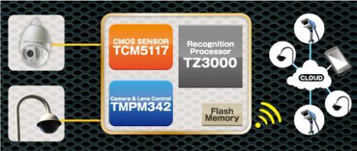 东芝半导体推出智能监控系统的最佳整体解决方案