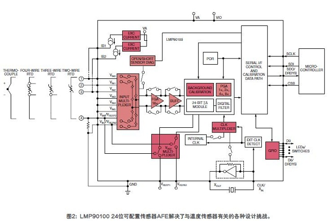 工业传感器实用指南 解决传感器复杂的设计挑战