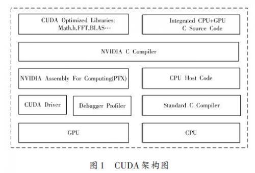 基于CUDA技术的视频显示系统的设计