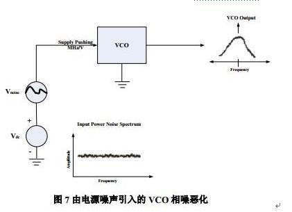 LDO环路稳定性及其对射频频综相位噪声的影响