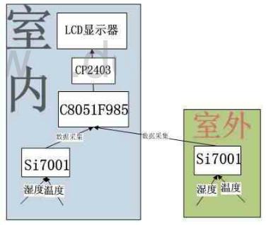 温湿度传感器Si7001在家庭数据采集系统中的应用