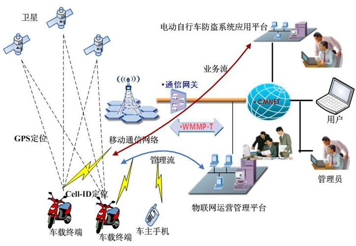 新型电动车GPS监控系统具体案例分析 杜绝车被盗