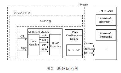 基于SPI FLASH的FPGA多重配置