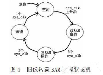 FPGA的线阵CCD子图像提取模块的设计