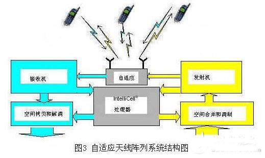 软件无线电技术雏形:自适应天线技术的优势