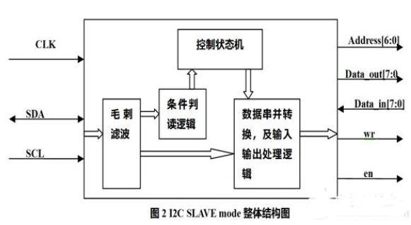 基于FPGA的I2C SLAVE模式总线的设计