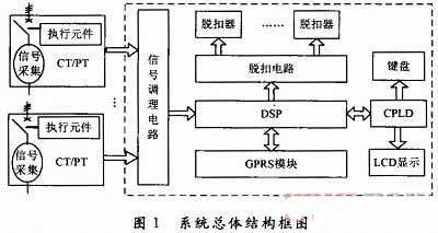 DSP和CPLD的低压断路器智能控制器