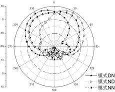 改变寄生贴片状态 可重构天线显现不同模式