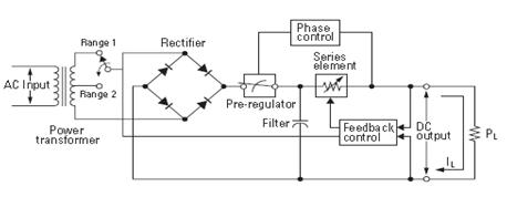 技术和应用指南(1)–线性程控电源工作原理