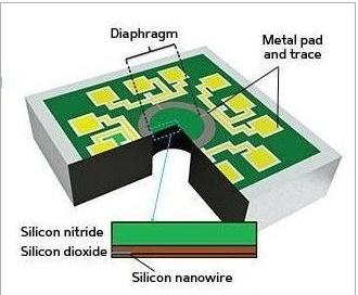 MEMS压力传感器适用医疗器械 又一新突破