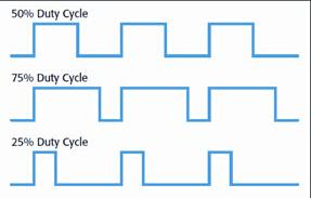 占空比与PWM电路结合的几种简单电路