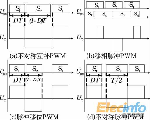 图1 控制型软开关PWM 控制策略 不对称互补脉冲PWM控制 开关管的控制脉冲不对称互补,采用此控制策略的传统不对称半桥变换器已广泛应用于中小功率场合。其原边开关管实现ZVS的方式有2种:负载电流ZVS方式和励磁电流ZVS方式。其优点是:两个开关管都可实现ZVS;一些可改善移相全桥变换器滞后臂软开关条件的措施也可用于不对称半桥变换器;不存在硬开关中的震荡问题;与移相全桥变换器相比,无循环能量。其缺点是:开关管电压应力和开关管软开关条件不一致,上管较难实现软开关;整流管电压应力不一致,且随占空比变化,一些应