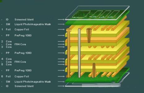 如何解决EMI来提高多层PCB产品性能