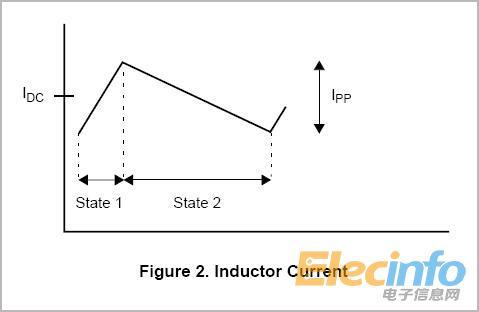 dc-dc直流变换电路中的电感选择