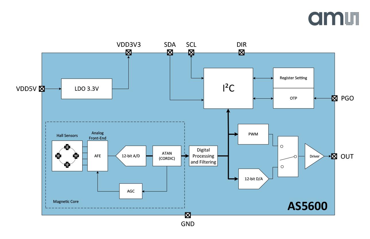 奥地利微推出非接触式磁性位置传感器AS5600