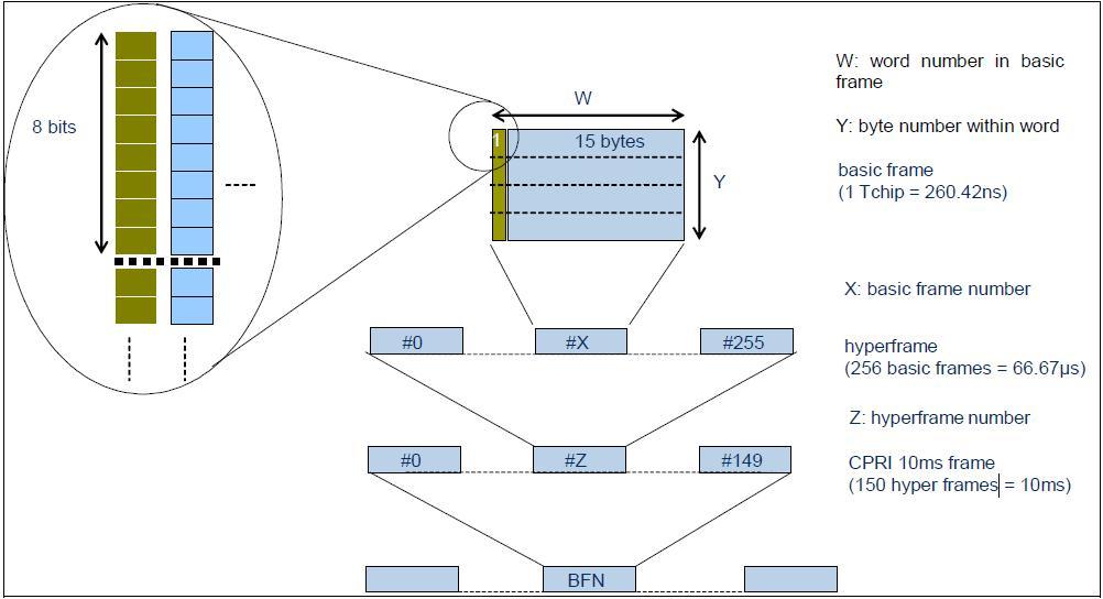 C-RAN组网时的CPRI时延抖动测试方法