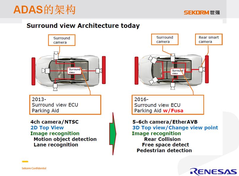 ADAS转向R-Car平台 强化主动安全机制