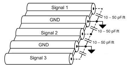 教你最大限度地减少线缆设计中的串扰方法