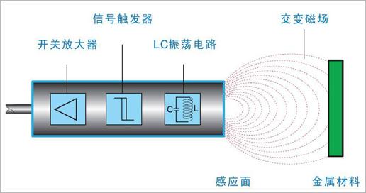 隔空测物 电感式接近开关运行讲解
