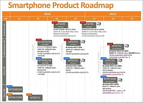 将支持电信机型 联发科明年产品路线图流出