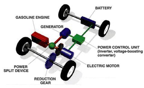 汽车发电机测试 电子负载的选择及案例解析