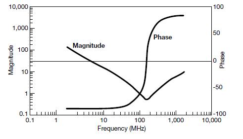 高性能的EMI滤波哪家强?选择电容是关键