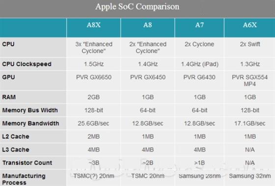 苹果A8X增加10亿晶体管意味着什么?
