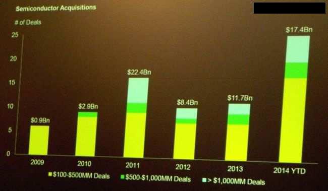 芯片技术爆发年 成本上升是问题