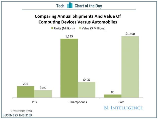 手机市场已无法喂饱苹果 谁是下一个?