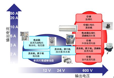 安森美电机驱动方案满足家电的高能效要求