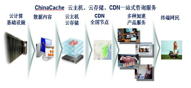 蓝汛首鸣云数据中心将为您开启安全新时代