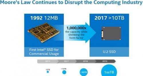 英特尔发声 未来将推出100TB固态硬盘