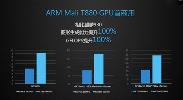 最强国产麒麟950诞生 GPU性能亮了