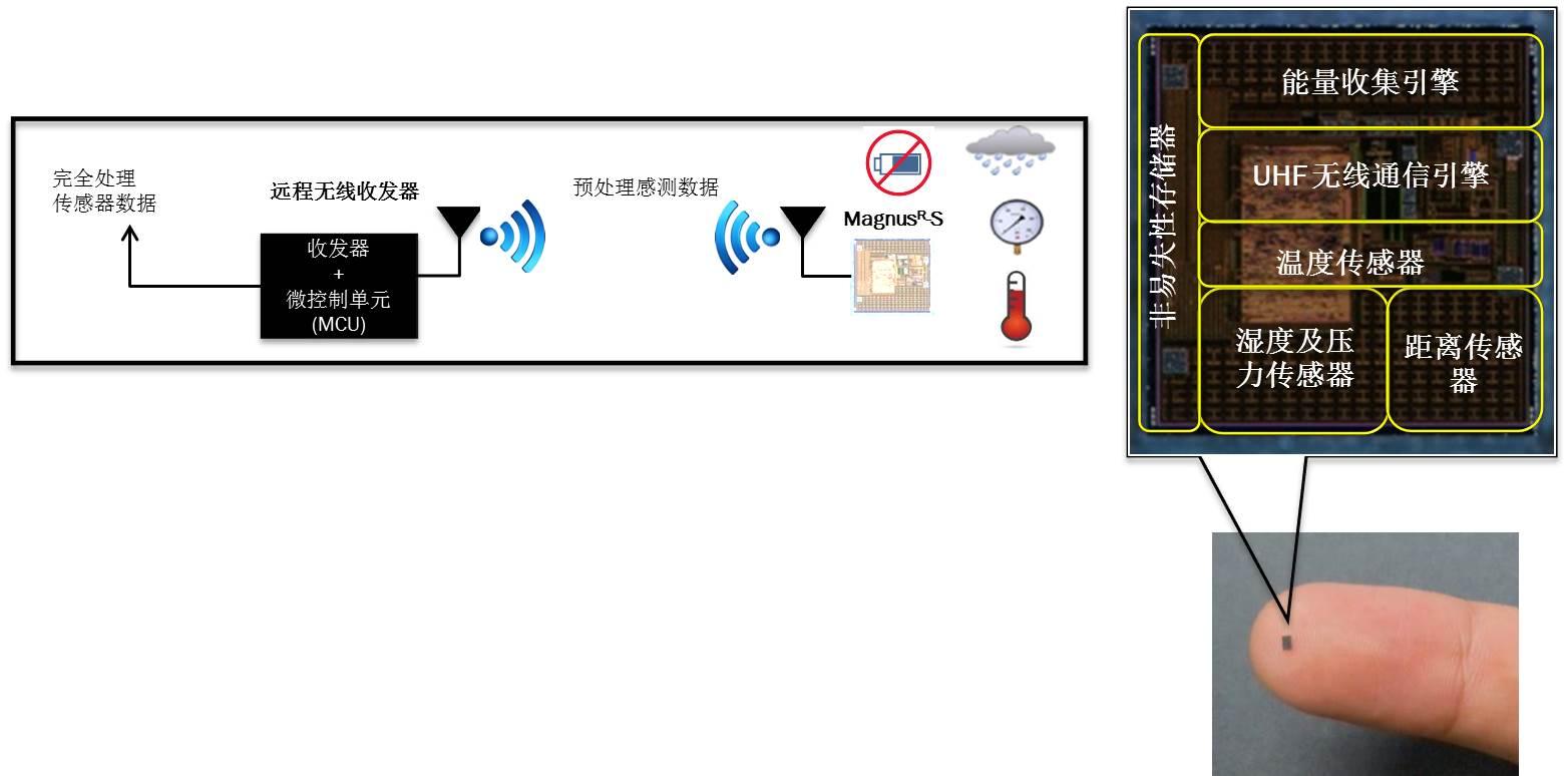 安森美智能无源传感器用于汽车无线感测