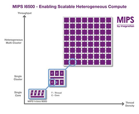 Imagination推出新型异构MIPS CPU