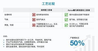 Dymax戴马斯UV双固化电路板三防漆的优势