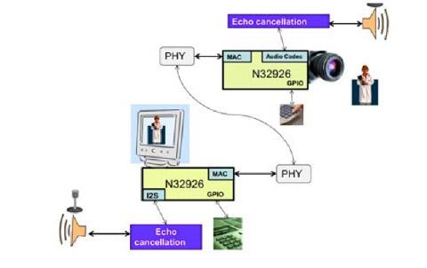 大联大推出基于Nuvoton无线网络摄像机解决方案