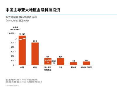 埃森哲研究:中国领跑全球金融科技投资