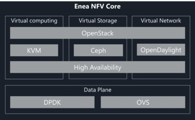Enea宣布多架构NFV软件平台网络边缘虚拟化