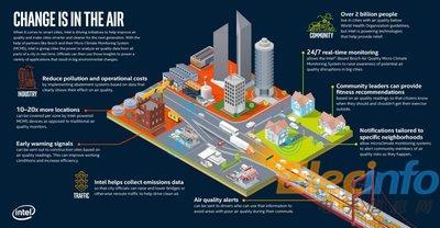 改变就在空气中,英特尔联手博世推出空气污染监测系统
