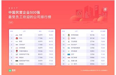 """看准网发布""""员工眼里的民营500强""""榜单"""