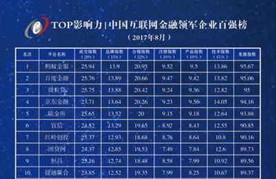 中国互联网金融领军企业百强榜(第二期)发布