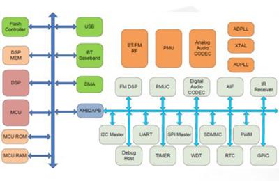 RDA推出高性能蓝牙音频系统单芯片RDA5836