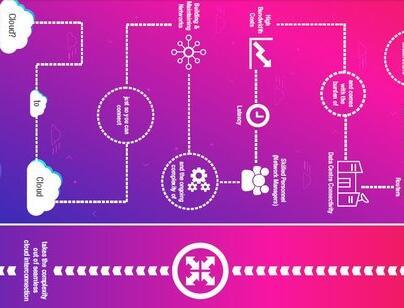 告别实体路由器,MCR可连接三层网络