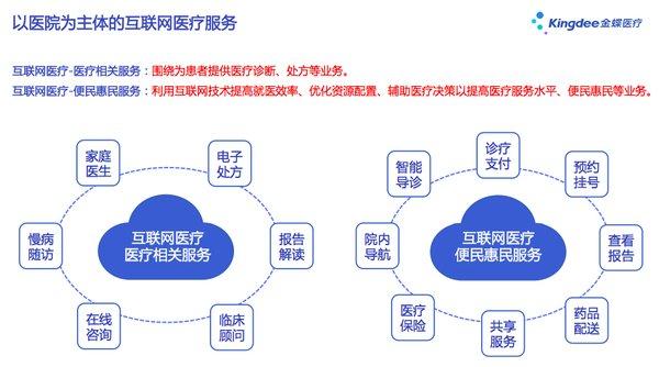 """金蝶医疗引领""""互联网+医疗健康""""服务新模式"""