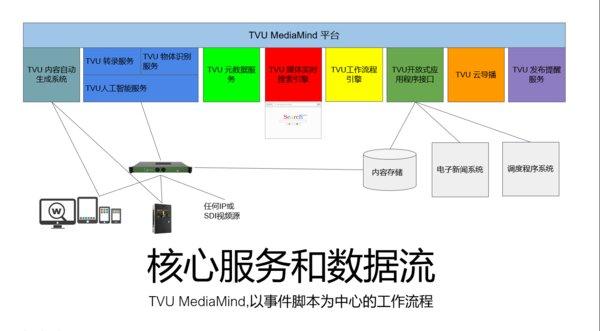 TVU Media Mind赋能媒体智能工作流程