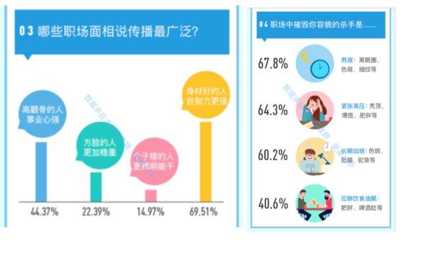 """2018年颜值竞争力报告:服务业求职最""""看脸"""""""