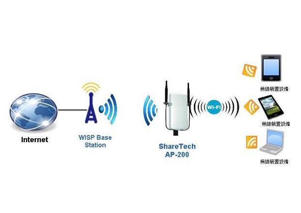 首创OAM多路复用方法实现100 Gbps无线传输