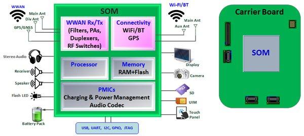 环旭电子发布系统级SOM物联网模块产品
